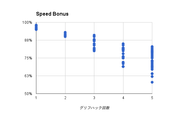 Speed Bonus