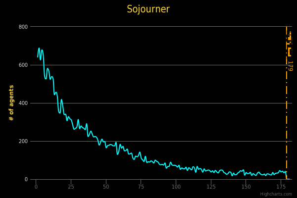 sojourner_chart